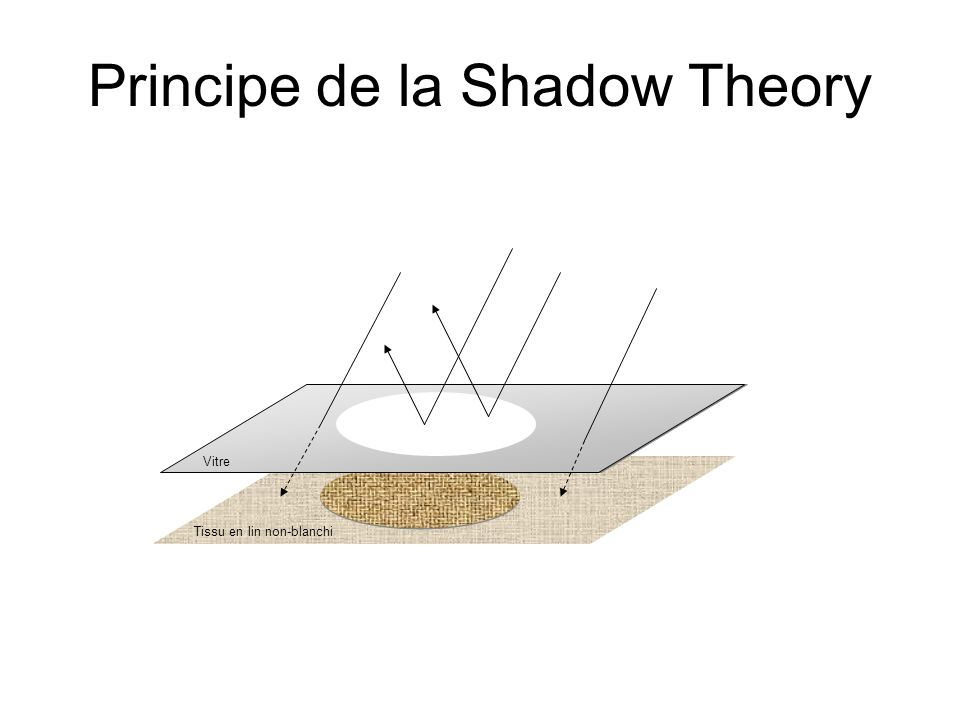 Lexpérience de Wilson (shadow theory)