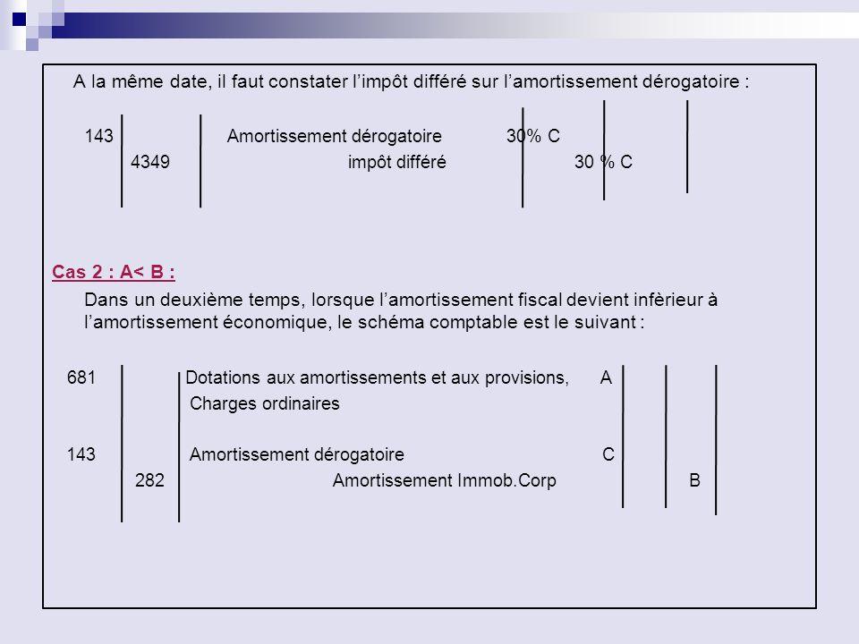 A la même date, il faut constater limpôt différé sur lamortissement dérogatoire : 143 Amortissement dérogatoire 30% C 4349 impôt différé 30 % C Cas 2