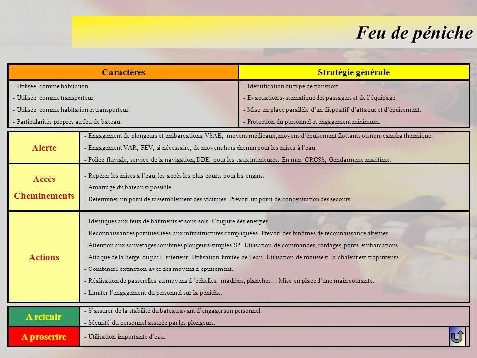 Feu de péniche CaractèresStratégie générale - Utilisée comme habitation. - Utilisée comme transporteur. - Utilisée comme habitation et transporteur. -