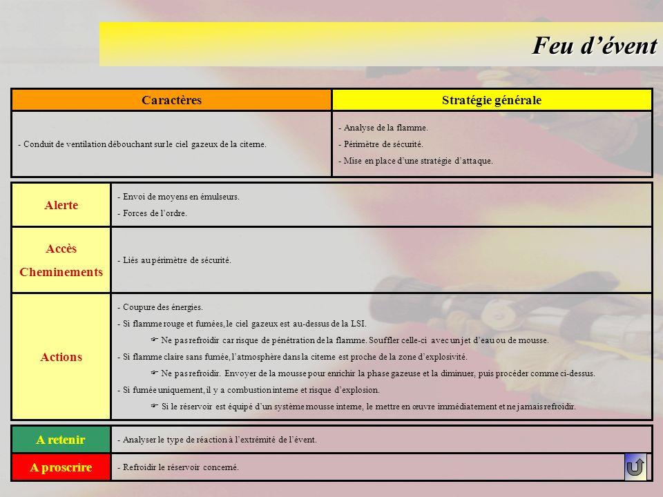 Feu dévent CaractèresStratégie générale - Conduit de ventilation débouchant sur le ciel gazeux de la citerne. - Analyse de la flamme. - Périmètre de s