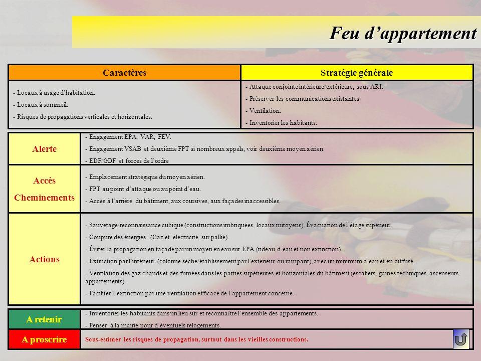 Feu dappartement CaractèresStratégie générale - Locaux à usage dhabitation. - Locaux à sommeil. - Risques de propagations verticales et horizontales.