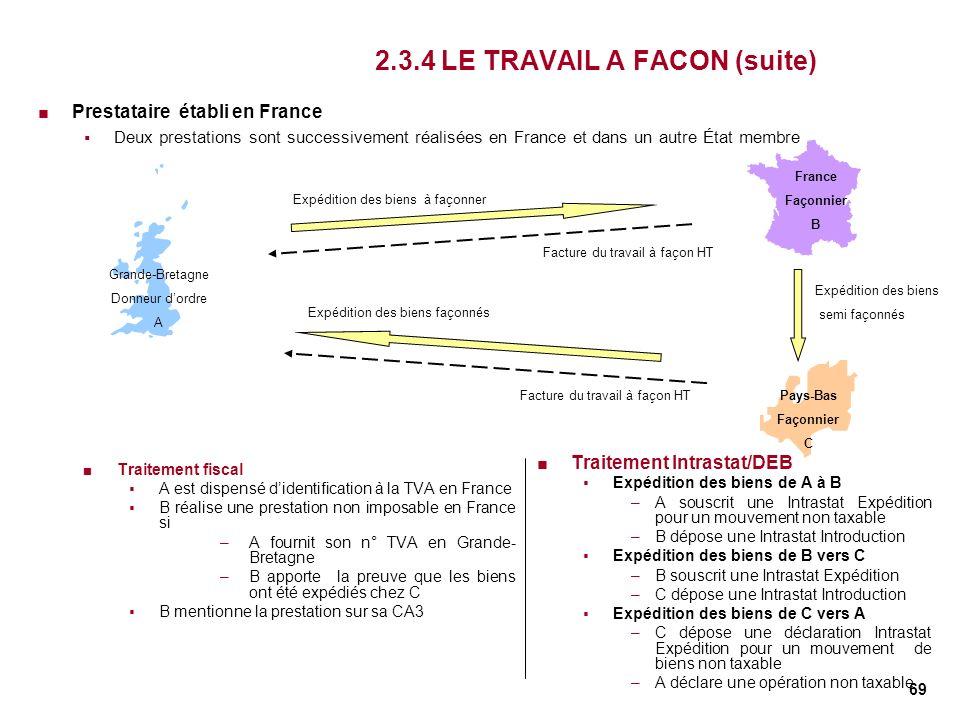 69 2.3.4 LE TRAVAIL A FACON (suite) Traitement fiscal A est dispensé didentification à la TVA en France B réalise une prestation non imposable en Fran