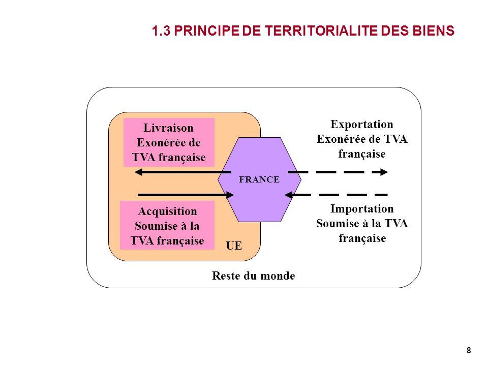 8 1.3 PRINCIPE DE TERRITORIALITE DES BIENS Reste du monde UE FRANCE Acquisition Soumise à la TVA française Livraison Exonérée de TVA française Exporta