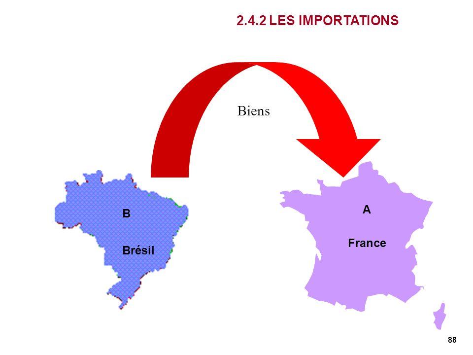 88 France 2.4.2 LES IMPORTATIONS Biens France Brésil A B