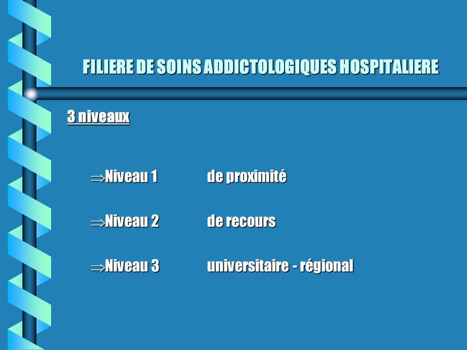 FILIERE DE SOINS ADDICTOLOGIQUES HOSPITALIERE 3 niveaux Niveau 1de proximité Niveau 1de proximité Niveau 2de recours Niveau 2de recours Niveau 3univer