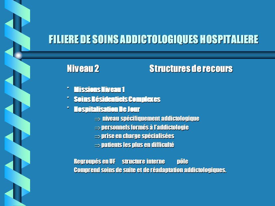 FILIERE DE SOINS ADDICTOLOGIQUES HOSPITALIERE Niveau 2Structures de recours *Missions Niveau 1 *Soins Résidentiels Complexes *Hospitalisation De Jour