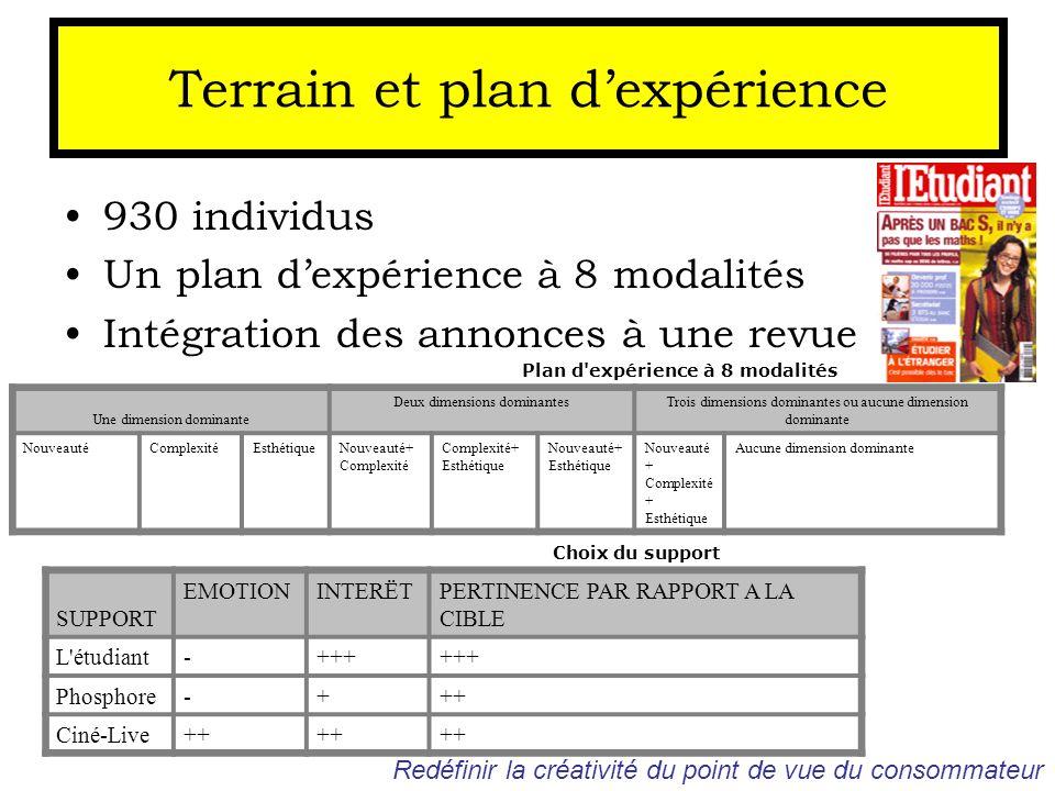 Terrain et plan dexpérience 930 individus Un plan dexpérience à 8 modalités Intégration des annonces à une revue Choix du support SUPPORT EMOTIONINTER