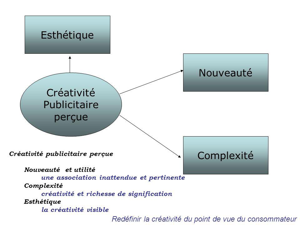 Créativité Publicitaire perçue Nouveauté Complexité Créativité publicitaire perçue Nouveauté et utilité une association inattendue et pertinente Compl