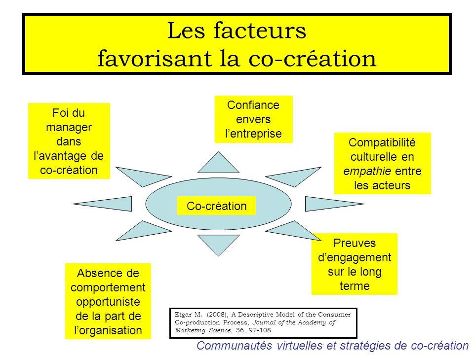 Les facteurs favorisant la co-création Foi du manager dans lavantage de co-création Absence de comportement opportuniste de la part de lorganisation C