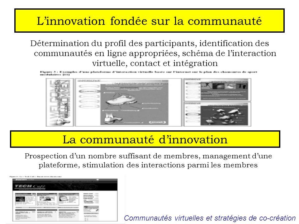 Linnovation fondée sur la communauté Détermination du profil des participants, identification des communautés en ligne appropriées, schéma de linterac