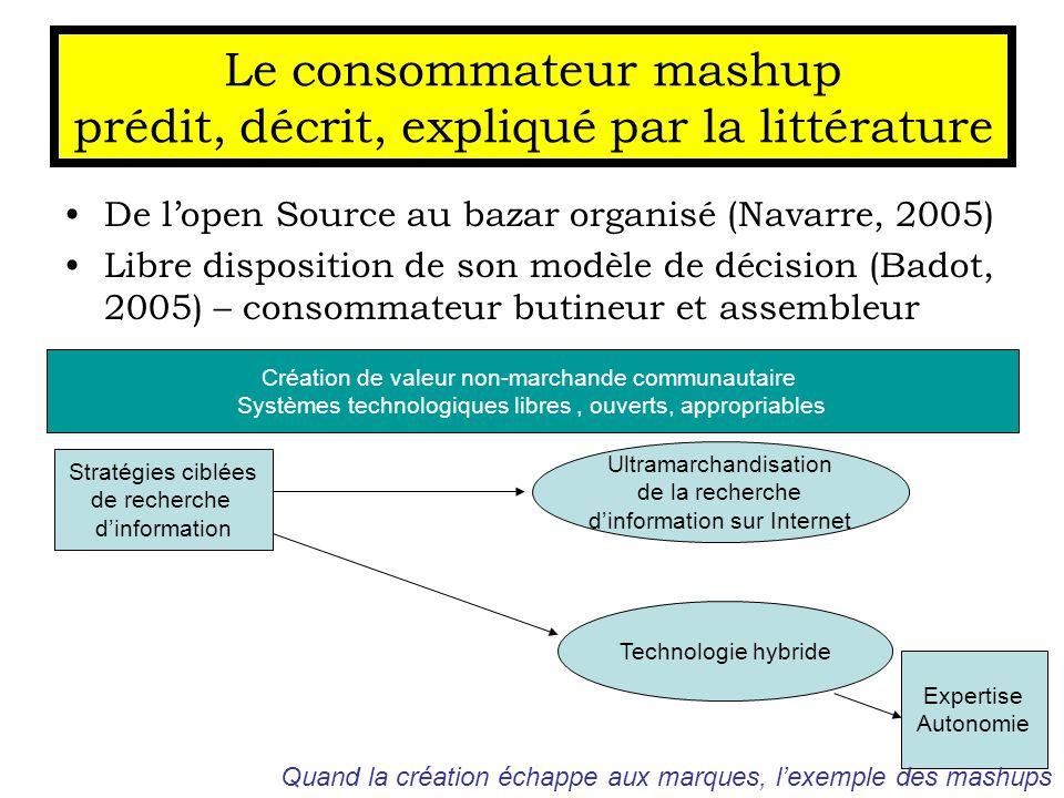 De lopen Source au bazar organisé (Navarre, 2005) Libre disposition de son modèle de décision (Badot, 2005) – consommateur butineur et assembleur Le c
