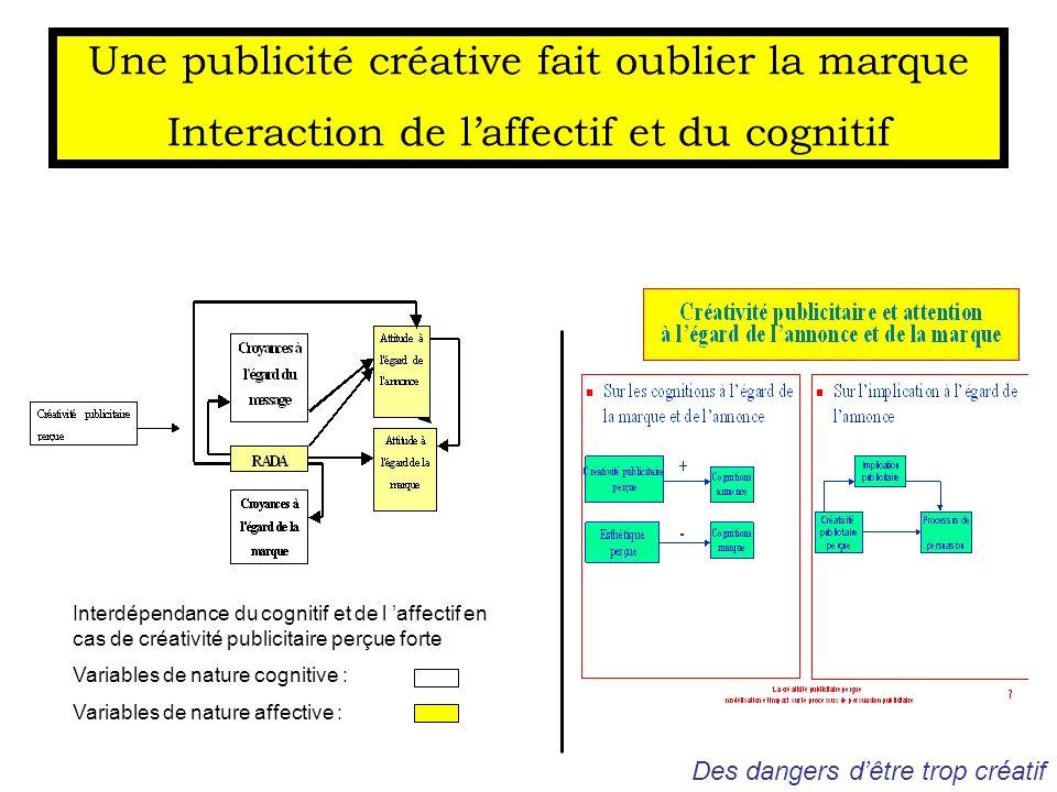 Une publicité créative fait oublier la marque Interaction de laffectif et du cognitif Interdépendance du cognitif et de l affectif en cas de créativit