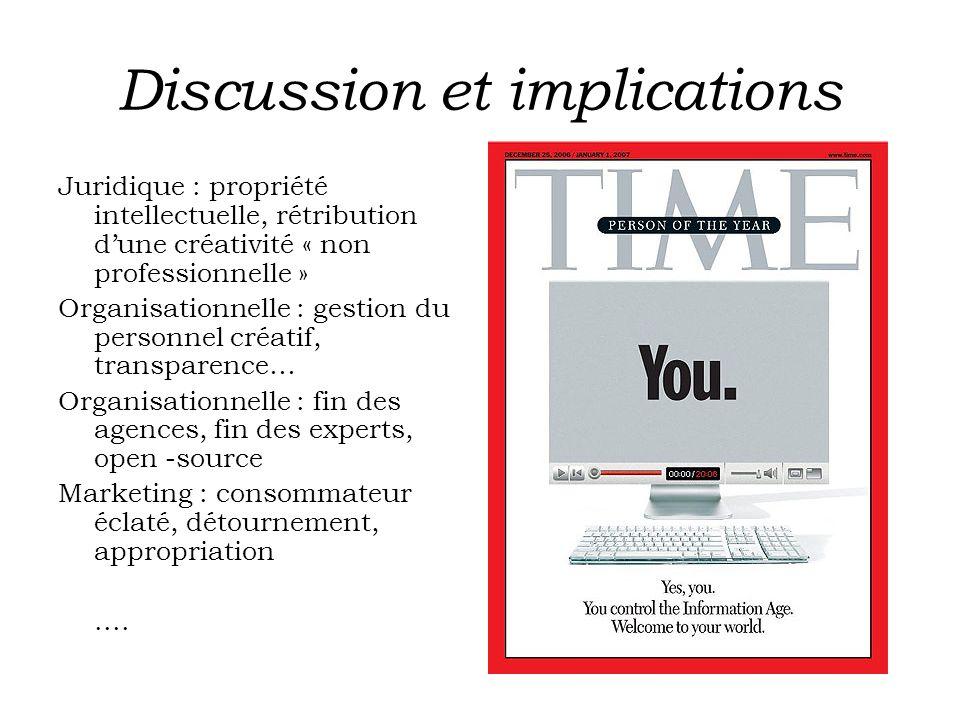 Discussion et implications Juridique : propriété intellectuelle, rétribution dune créativité « non professionnelle » Organisationnelle : gestion du pe