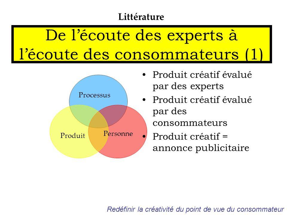 De lécoute des experts à lécoute des consommateurs (1) Littérature Processus Personne Produit Produit créatif évalué par des experts Produit créatif é