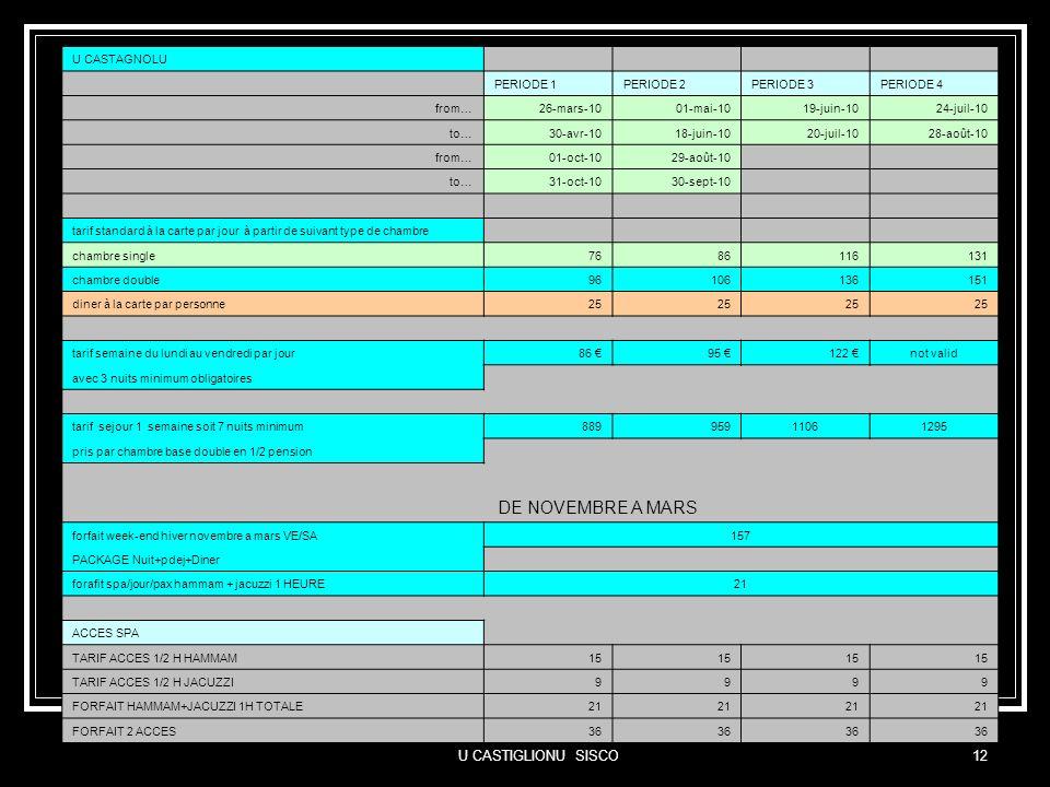 U CASTIGLIONU SISCO12 Les Tarifs U CASTAGNOLU PERIODE 1PERIODE 2PERIODE 3PERIODE 4 from…26-mars-1001-mai-1019-juin-1024-juil-10 to…30-avr-1018-juin-10