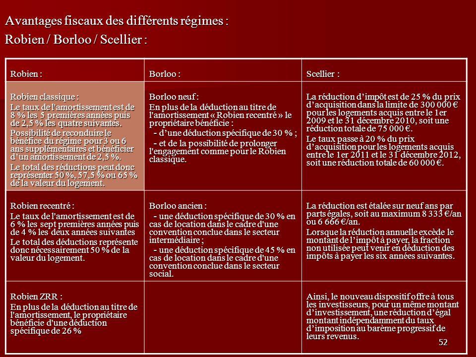 52 Avantages fiscaux des différents régimes : Robien / Borloo / Scellier : Robien : Borloo : Scellier : Robien classique : Le taux de l'amortissement