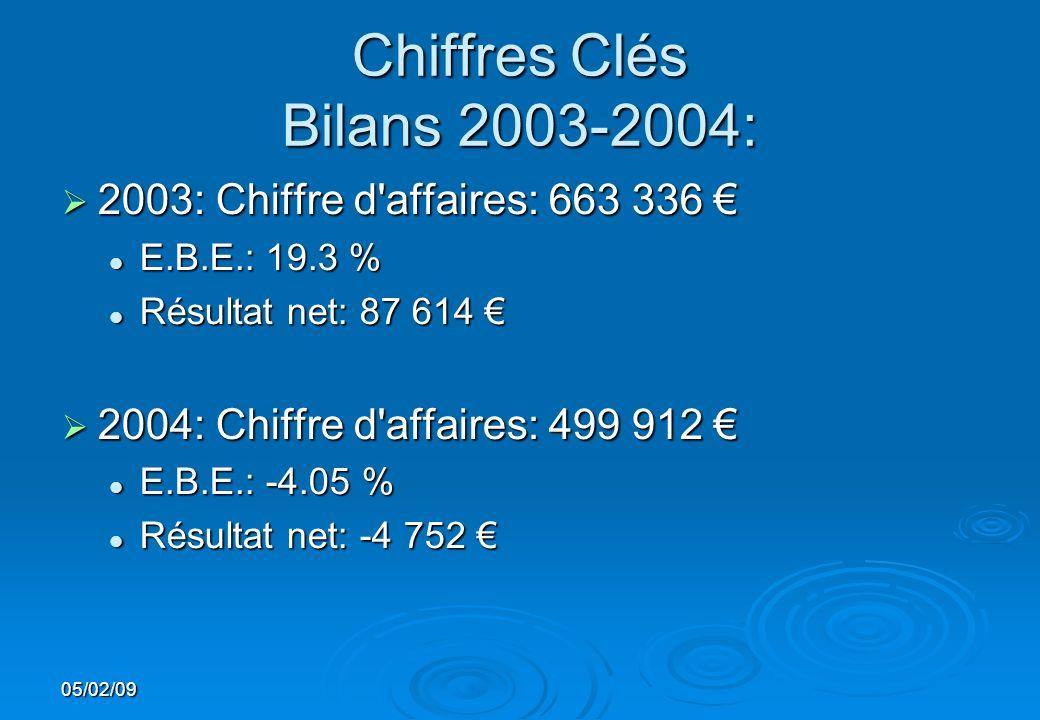 05/02/09 Chiffres Clés Bilans 2003-2004: 2003: Chiffre d'affaires: 663 336 2003: Chiffre d'affaires: 663 336 E.B.E.: 19.3 % E.B.E.: 19.3 % Résultat ne