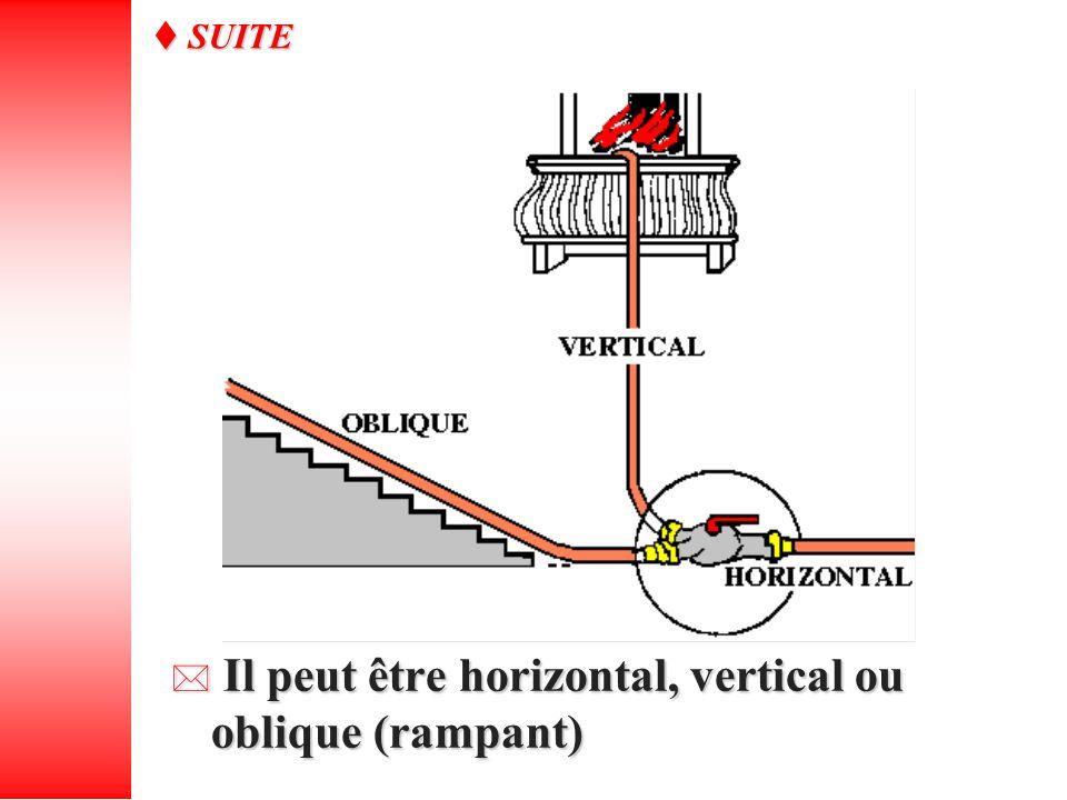 Il peut être horizontal, vertical ou oblique (rampant) Il peut être horizontal, vertical ou oblique (rampant) SUITE SUITE