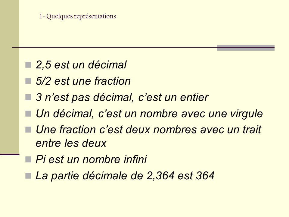 1- Quelques représentations 2,5 est un décimal 5/2 est une fraction 3 nest pas décimal, cest un entier Un décimal, cest un nombre avec une virgule Une fraction cest deux nombres avec un trait entre les deux Pi est un nombre infini La partie décimale de 2,364 est 364