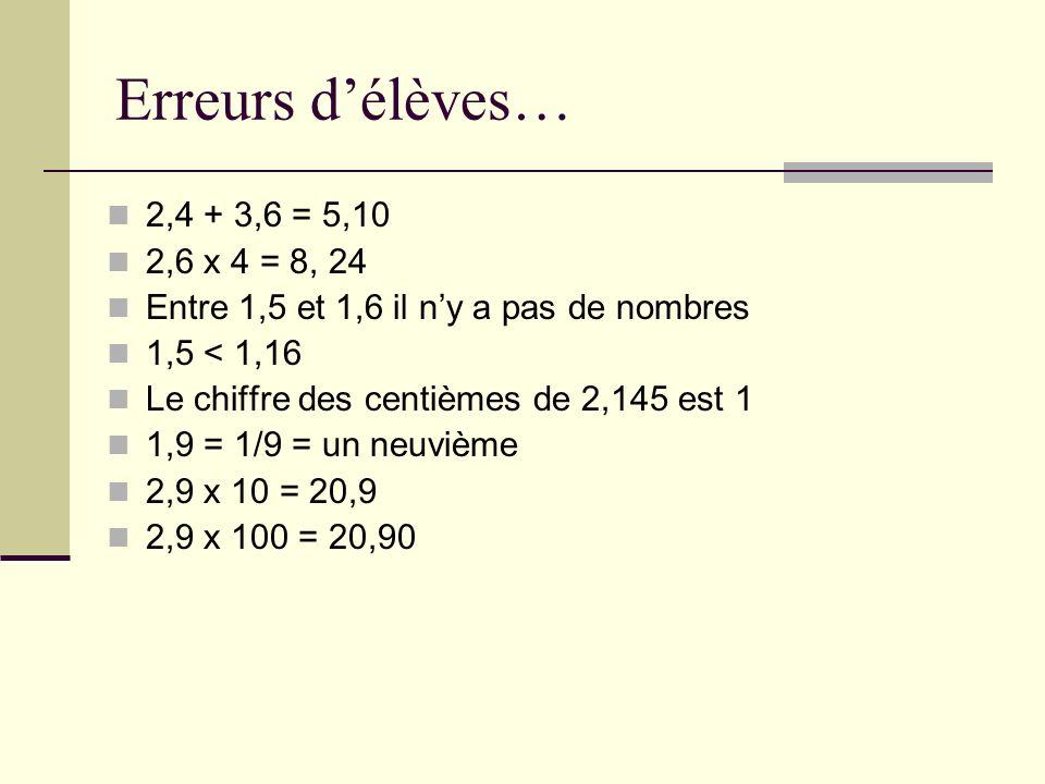 Erreurs délèves… 2,4 + 3,6 = 5,10 2,6 x 4 = 8, 24 Entre 1,5 et 1,6 il ny a pas de nombres 1,5 < 1,16 Le chiffre des centièmes de 2,145 est 1 1,9 = 1/9 = un neuvième 2,9 x 10 = 20,9 2,9 x 100 = 20,90