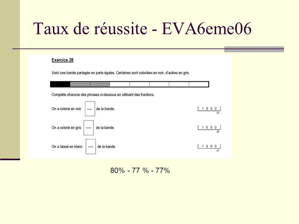 Taux de réussite - EVA6eme06 80% - 77 % - 77%