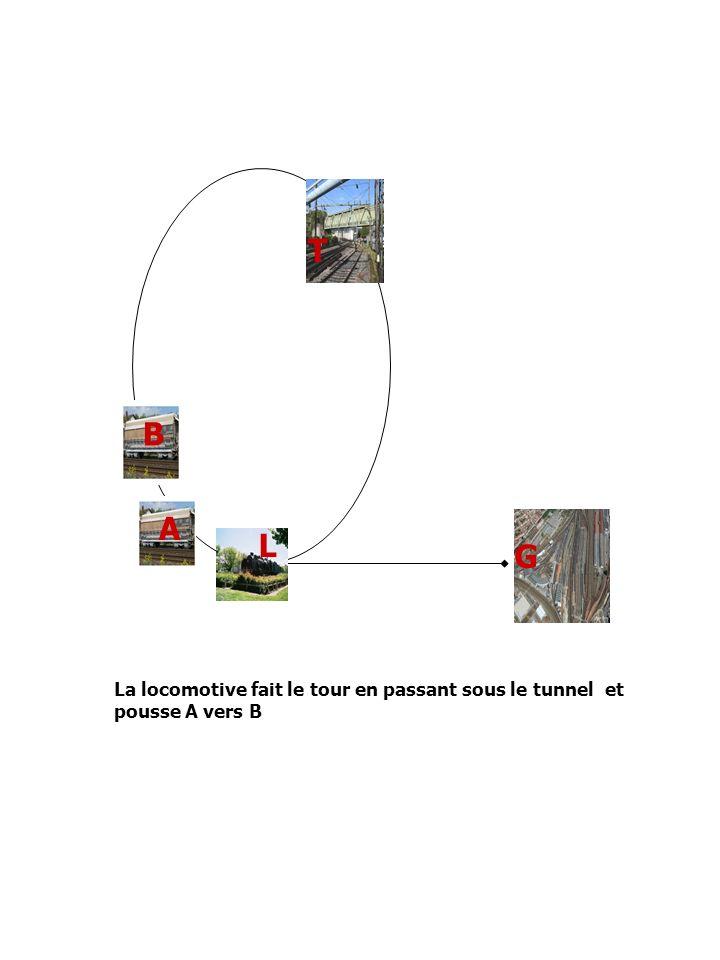 A L T G B La locomotive fait le tour en passant sous le tunnel et pousse A vers B