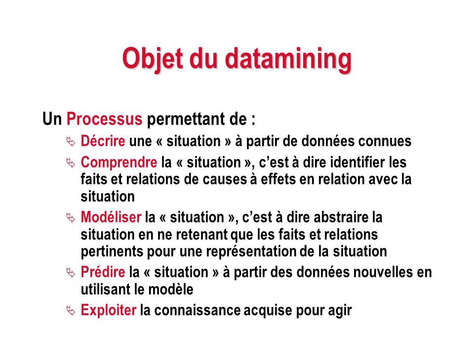Objet du datamining Un Processus permettant de : Décrire une « situation » à partir de données connues Comprendre la « situation », cest à dire identi