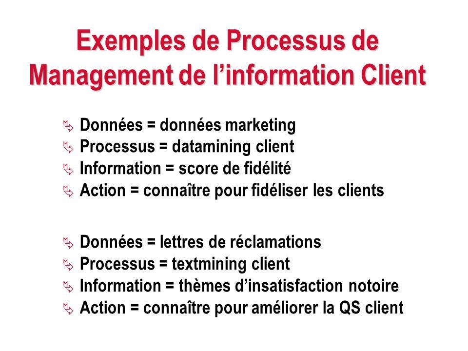 Exemples de Processus de Management de linformation Client Données = données marketing Processus = datamining client Information = score de fidélité A