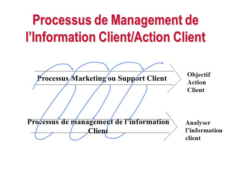Processus de Management de lInformation Client/Action Client Processus de management de linformation Client Objectif Action Client Analyser linformati