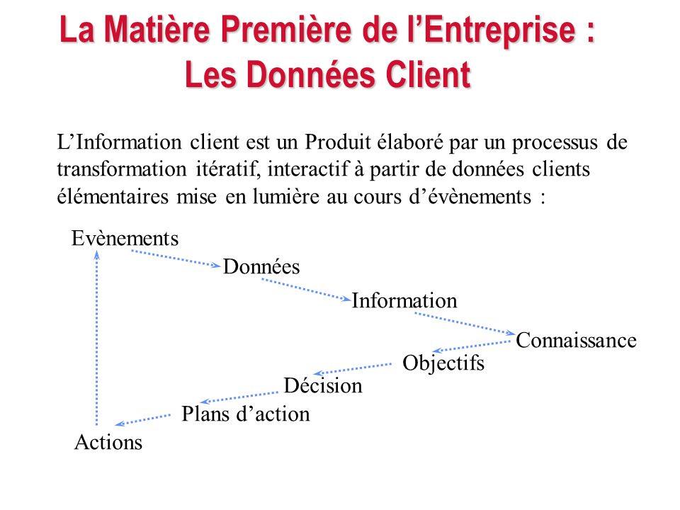 La Matière Première de lEntreprise : Les Données Client LInformation client est un Produit élaboré par un processus de transformation itératif, intera