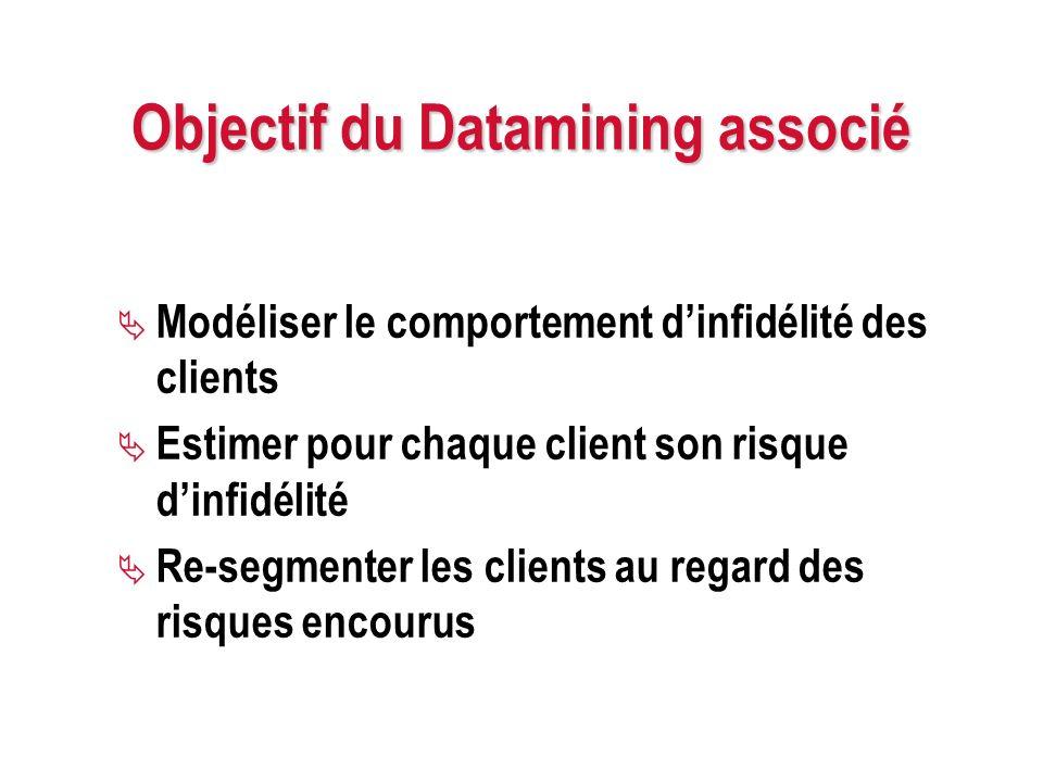 Objectif du Datamining associé Modéliser le comportement dinfidélité des clients Estimer pour chaque client son risque dinfidélité Re-segmenter les cl