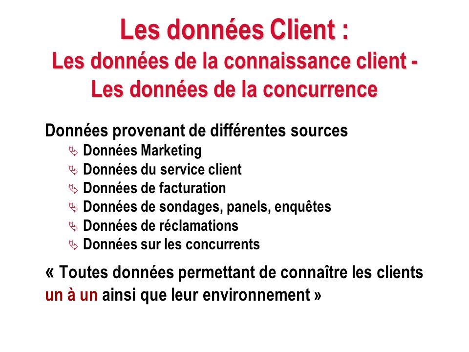 Les données Client : Les données de la connaissance client - Les données de la concurrence Données provenant de différentes sources Données Marketing