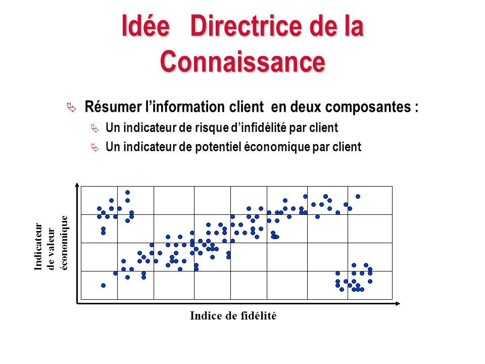 Idée Directrice de la Connaissance Résumer linformation client en deux composantes : Un indicateur de risque dinfidélité par client Un indicateur de p