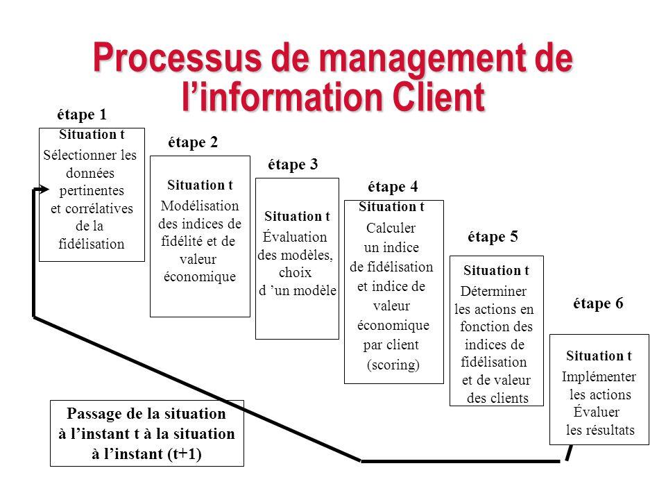 Processus de management de linformation Client Situation t Sélectionner les données pertinentes et corrélatives de la fidélisation Situation t Calcule