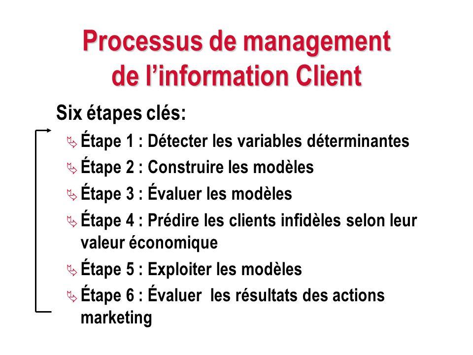 Processus de management de linformation Client Six étapes clés: Étape 1 : Détecter les variables déterminantes Étape 2 : Construire les modèles Étape