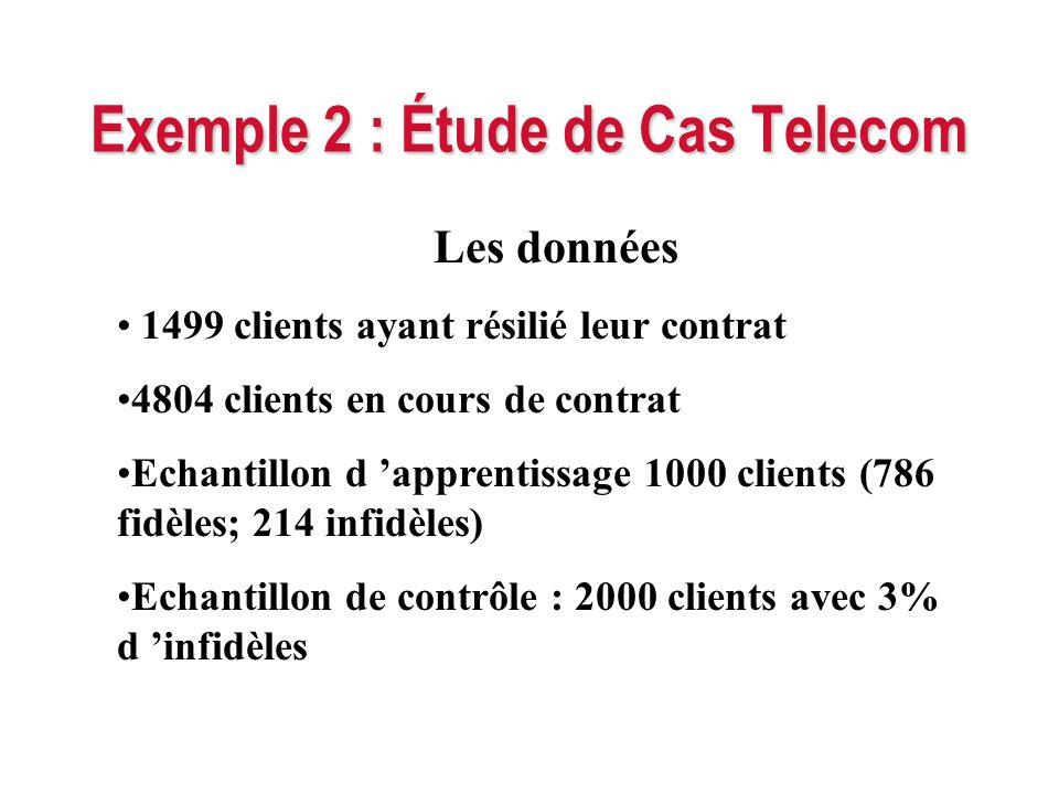 Exemple 2 : Étude de Cas Telecom Les données 1499 clients ayant résilié leur contrat 4804 clients en cours de contrat Echantillon d apprentissage 1000