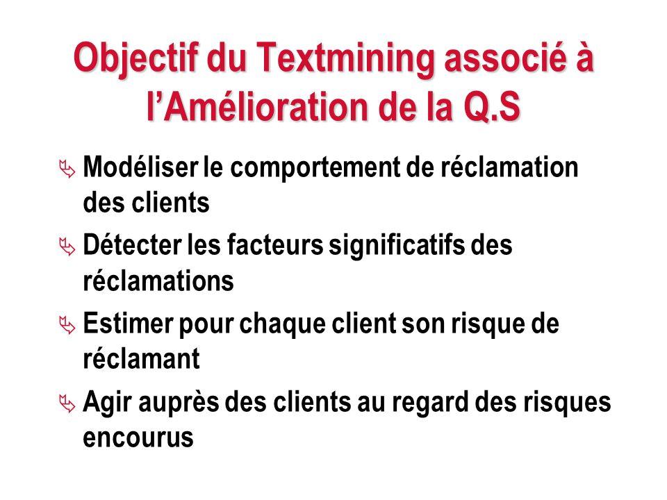Objectif du Textmining associé à lAmélioration de la Q.S Modéliser le comportement de réclamation des clients Détecter les facteurs significatifs des