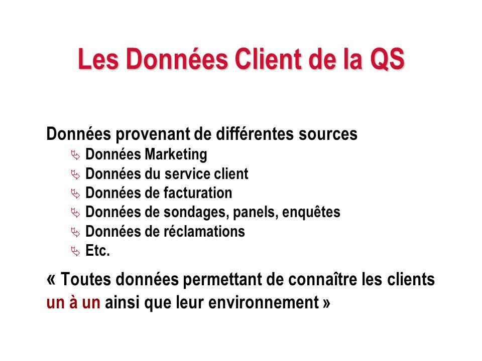 Les Données Client de la QS Données provenant de différentes sources Données Marketing Données du service client Données de facturation Données de son