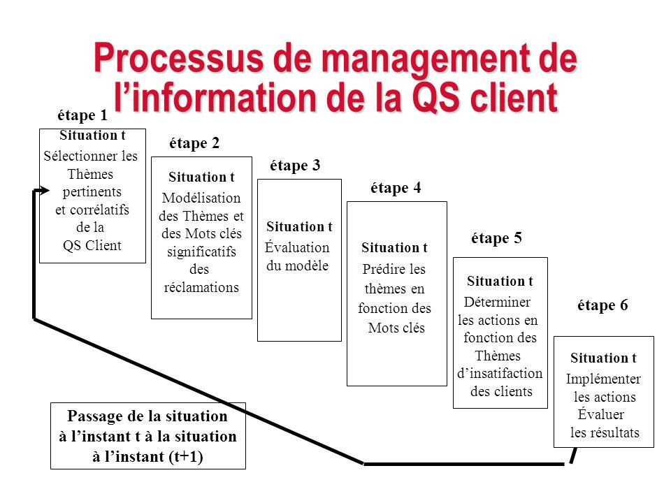 Processus de management de linformation de la QS client Situation t Sélectionner les Thèmes pertinents et corrélatifs de la QS Client Situation t Préd