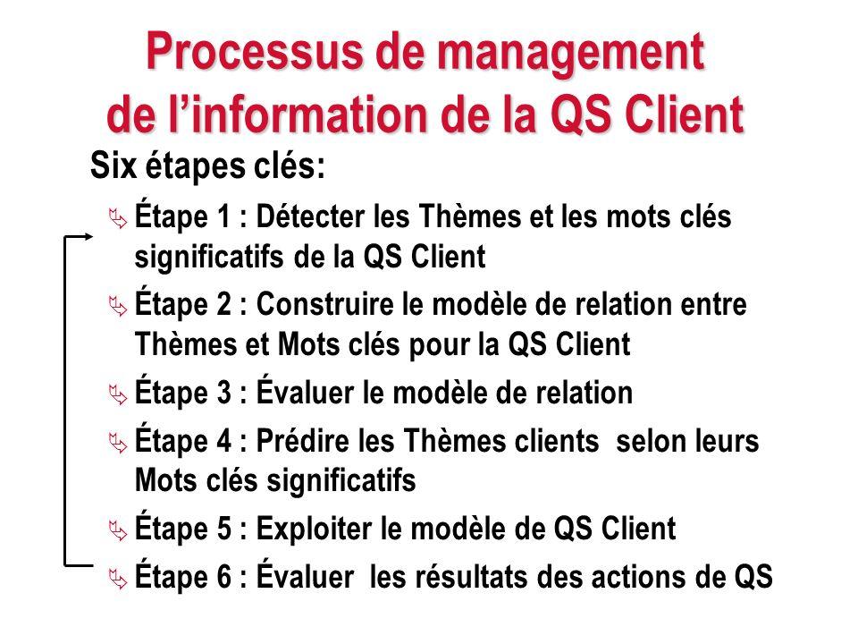 Processus de management de linformation de la QS Client Six étapes clés: Étape 1 : Détecter les Thèmes et les mots clés significatifs de la QS Client