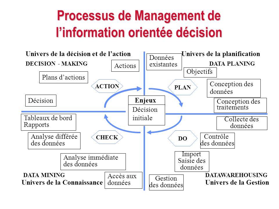 Processus de Management de linformation orientée décision Enjeux Décision initiale Données existantes Objectifs Conception des données Conception des