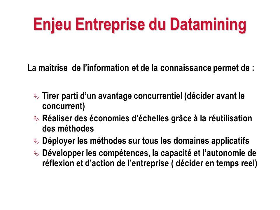 Enjeu Entreprise du Datamining La maîtrise de linformation et de la connaissance permet de : Tirer parti dun avantage concurrentiel (décider avant le