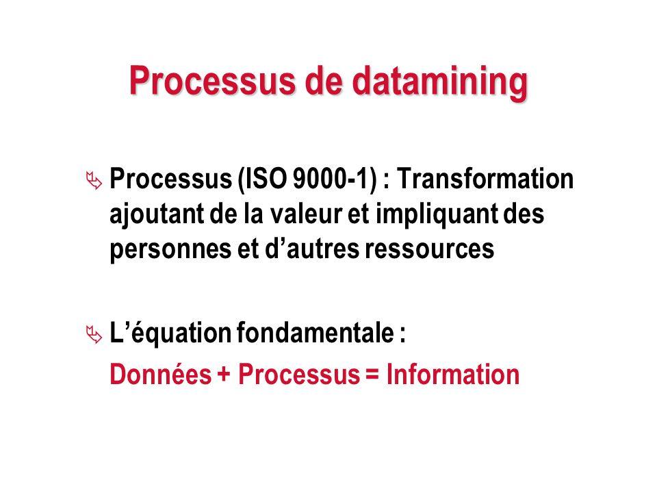 Processus de datamining Processus (ISO 9000-1) : Transformation ajoutant de la valeur et impliquant des personnes et dautres ressources Léquation fond