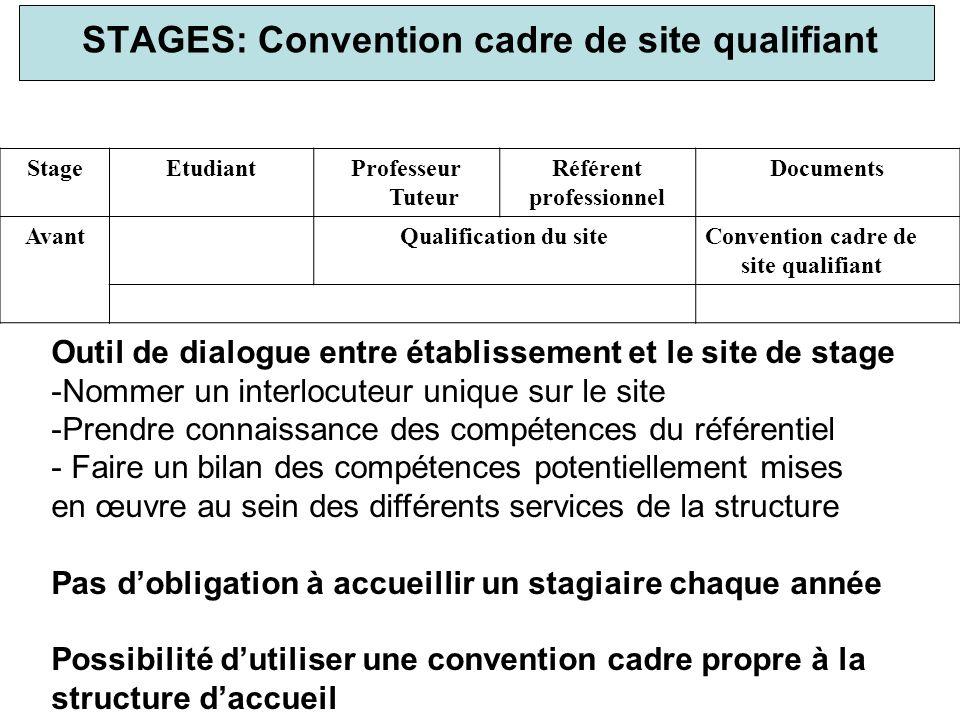 STAGES: Convention cadre de site qualifiant StageEtudiantProfesseur Tuteur Référent professionnel Documents AvantQualification du siteConvention cadre
