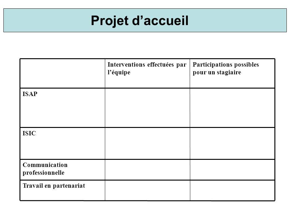 Travail en partenariat Communication professionnelle ISIC ISAP Participations possibles pour un stagiaire Interventions effectuées par léquipe Projet daccueil