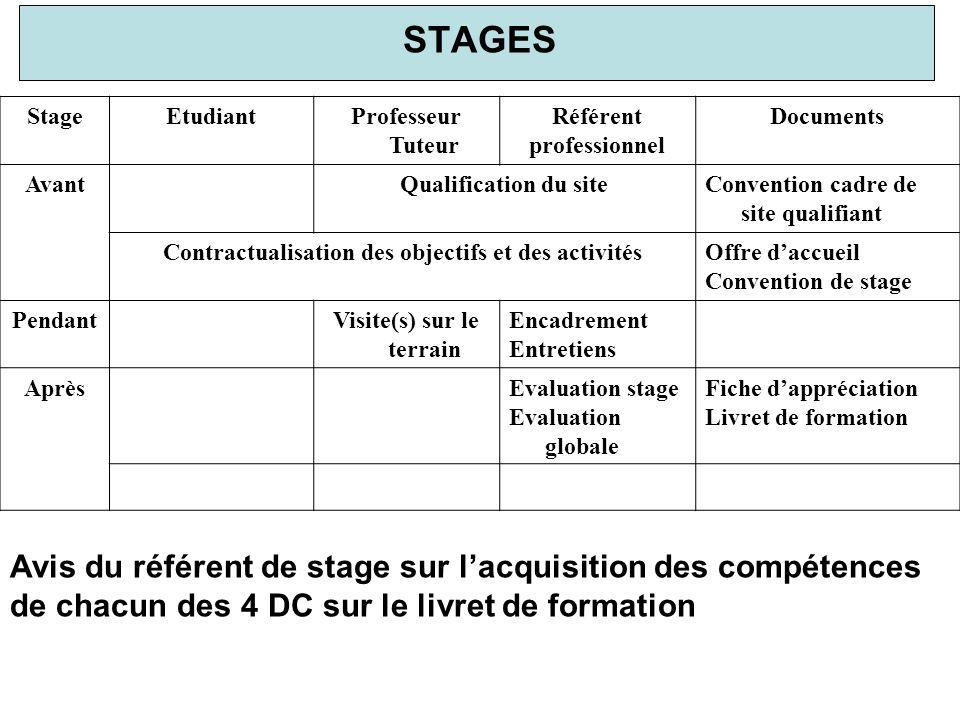 STAGES StageEtudiantProfesseur Tuteur Référent professionnel Documents AvantQualification du siteConvention cadre de site qualifiant Contractualisatio