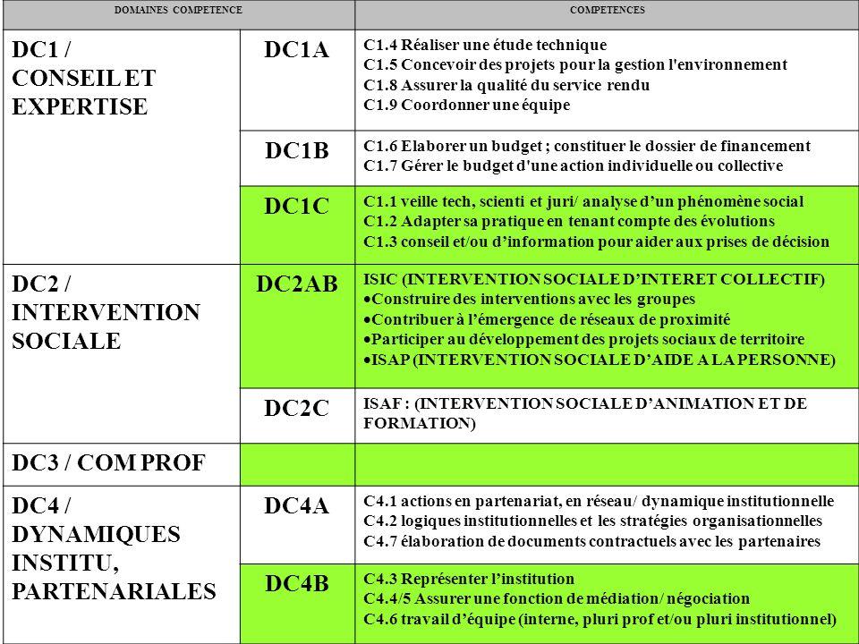 DOMAINES COMPETENCECOMPETENCES DC1 / CONSEIL ET EXPERTISE DC1A C1.4 Réaliser une étude technique C1.5 Concevoir des projets pour la gestion l environnement C1.8 Assurer la qualité du service rendu C1.9 Coordonner une équipe DC1B C1.6 Elaborer un budget ; constituer le dossier de financement C1.7 Gérer le budget d une action individuelle ou collective DC1C C1.1 veille tech, scienti et juri/ analyse dun phénomène social C1.2 Adapter sa pratique en tenant compte des évolutions C1.3 conseil et/ou dinformation pour aider aux prises de décision DC2 / INTERVENTION SOCIALE DC2AB ISIC (INTERVENTION SOCIALE DINTERET COLLECTIF) Construire des interventions avec les groupes Contribuer à lémergence de réseaux de proximité Participer au développement des projets sociaux de territoire ISAP (INTERVENTION SOCIALE DAIDE A LA PERSONNE) DC2C ISAF : (INTERVENTION SOCIALE DANIMATION ET DE FORMATION) DC3 / COM PROF DC4 / DYNAMIQUES INSTITU, PARTENARIALES DC4A C4.1 actions en partenariat, en réseau/ dynamique institutionnelle C4.2 logiques institutionnelles et les stratégies organisationnelles C4.7 élaboration de documents contractuels avec les partenaires DC4B C4.3 Représenter linstitution C4.4/5 Assurer une fonction de médiation/ négociation C4.6 travail déquipe (interne, pluri prof et/ou pluri institutionnel)