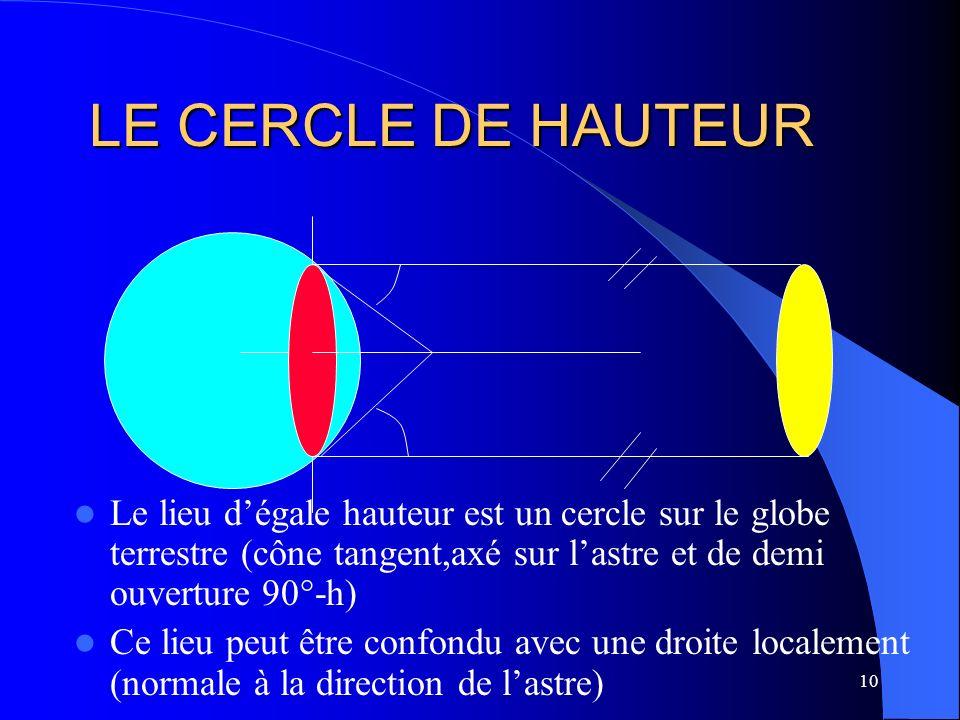 10 LE CERCLE DE HAUTEUR Le lieu dégale hauteur est un cercle sur le globe terrestre (cône tangent,axé sur lastre et de demi ouverture 90°-h) Ce lieu p