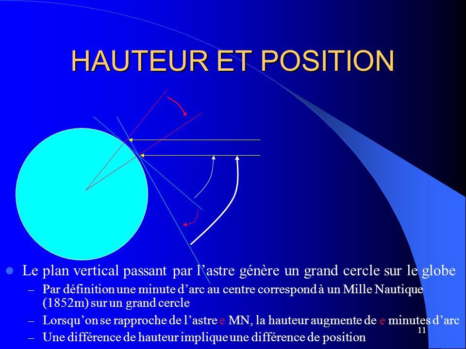 11 HAUTEUR ET POSITION Le plan vertical passant par lastre génère un grand cercle sur le globe – Par définition une minute darc au centre correspond à