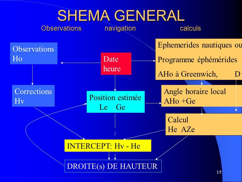 15 SHEMA GENERAL Observations navigation calculs DROITE(s) DE HAUTEUR INTERCEPT: Hv - He Observations Ho Corrections Hv Position estimée Le Ge Date he